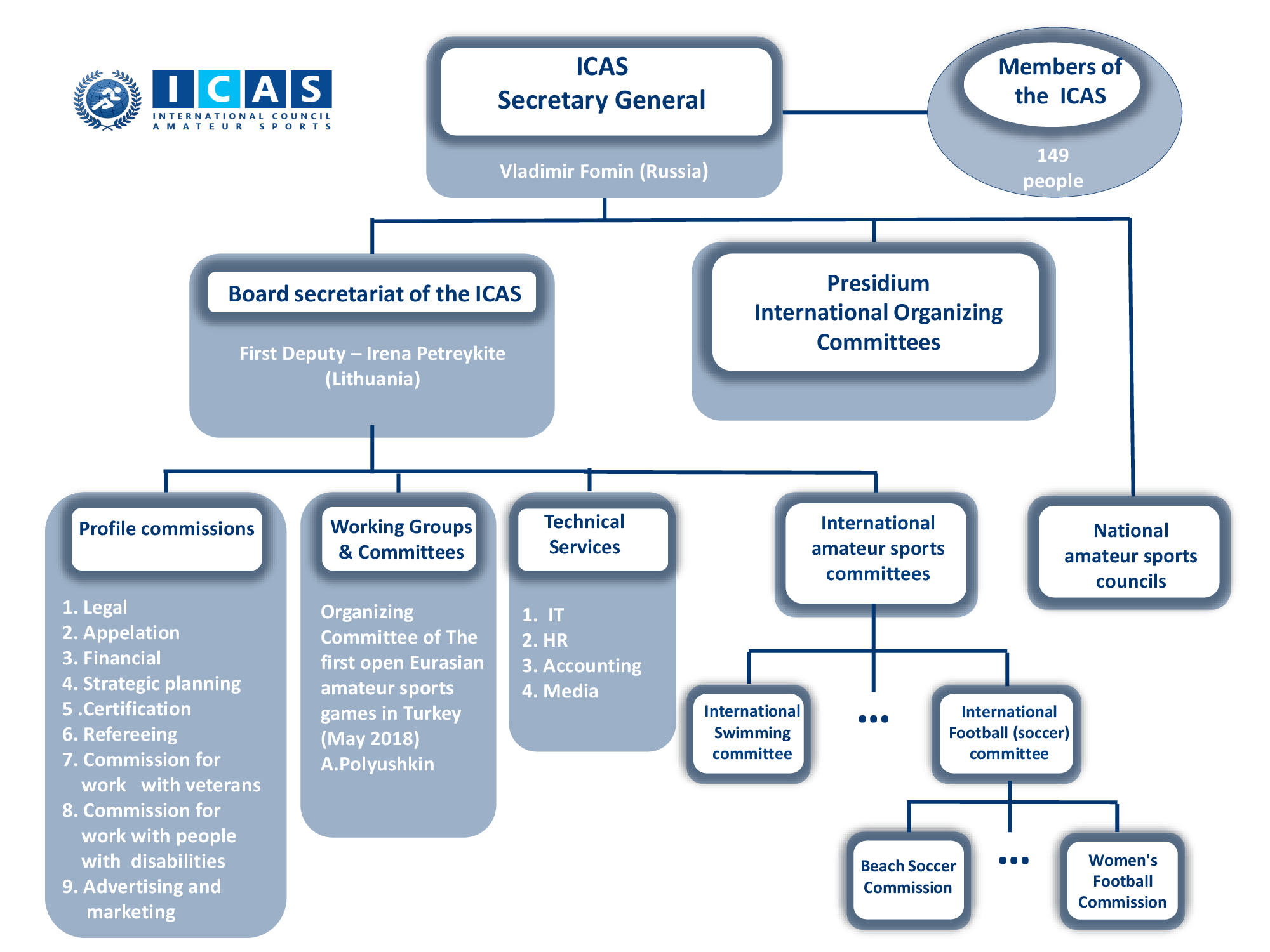Scheme-Icas-rus.png